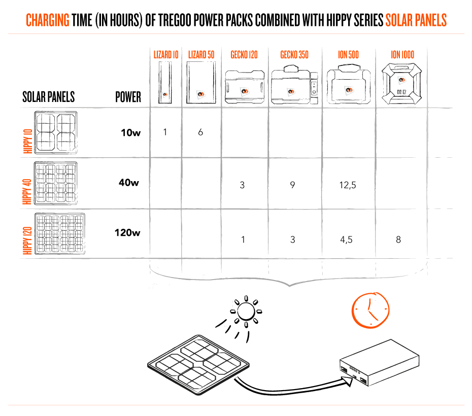 CHARGING TIME (IN HOURS) OF TREGOO POWER PACKS COMBINED WITH HIPPY SERIES SOLAR PANELS